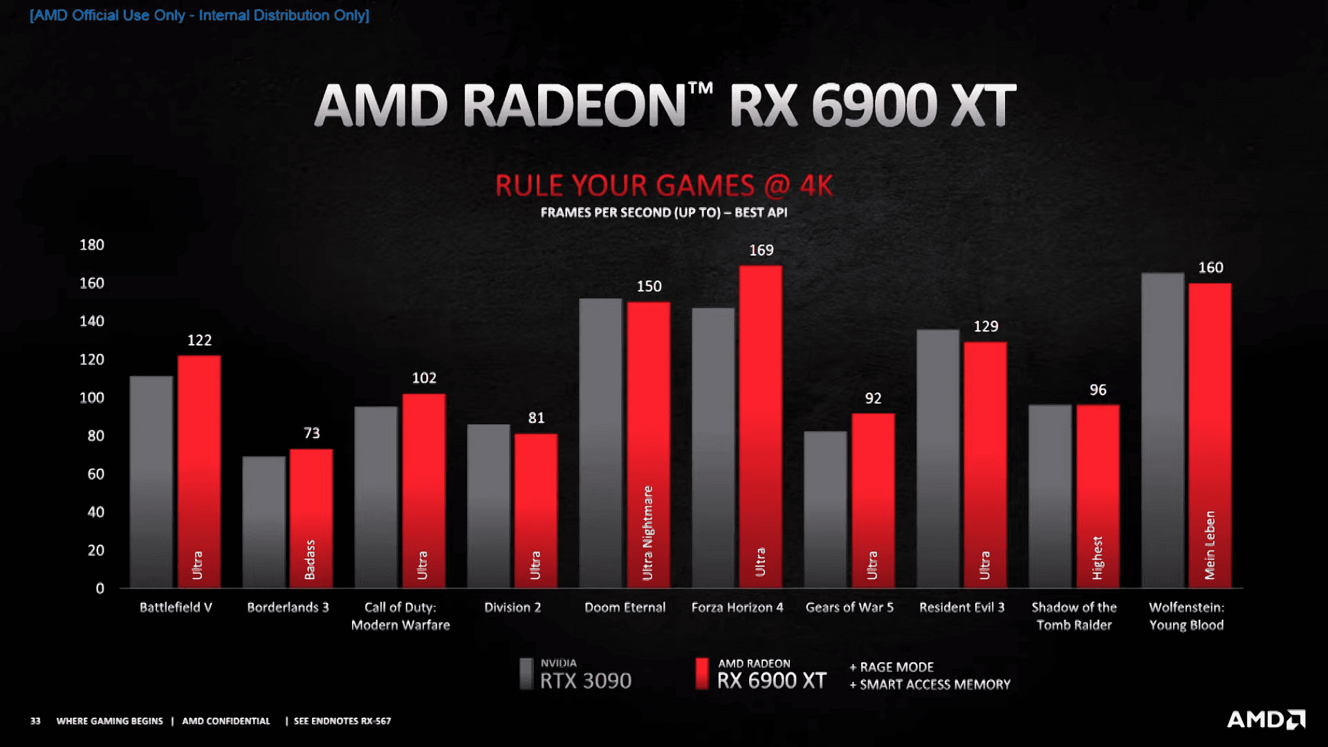 AMD unveils Radeon RX 6000 series graphic cards: Price and Availability